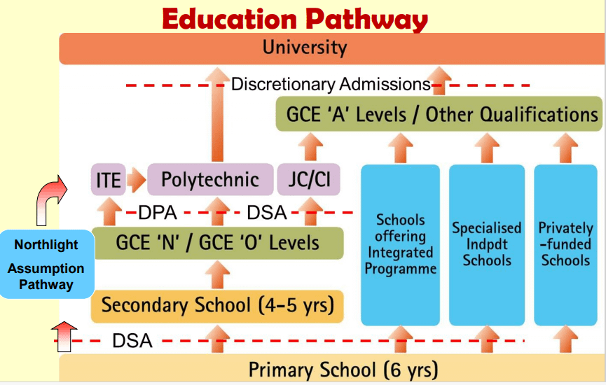 Singapore Education System and Landscape | pathway to ...